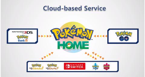 Portabilidad Pokémon Home